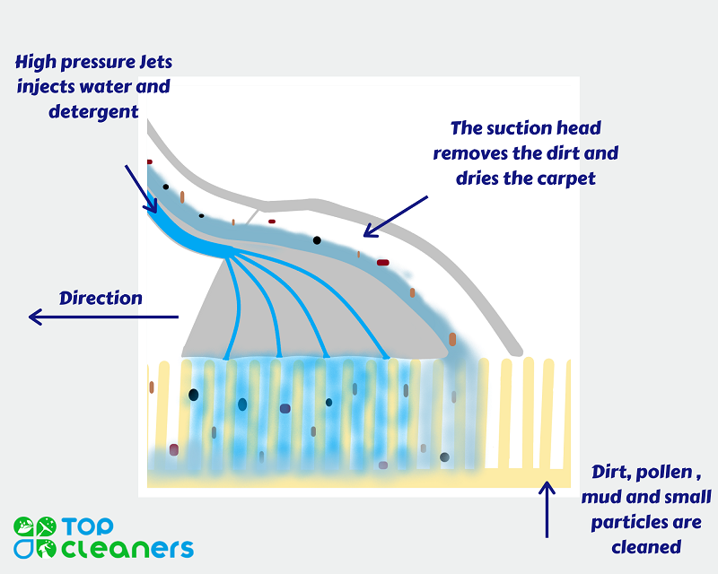how steam cleaning works