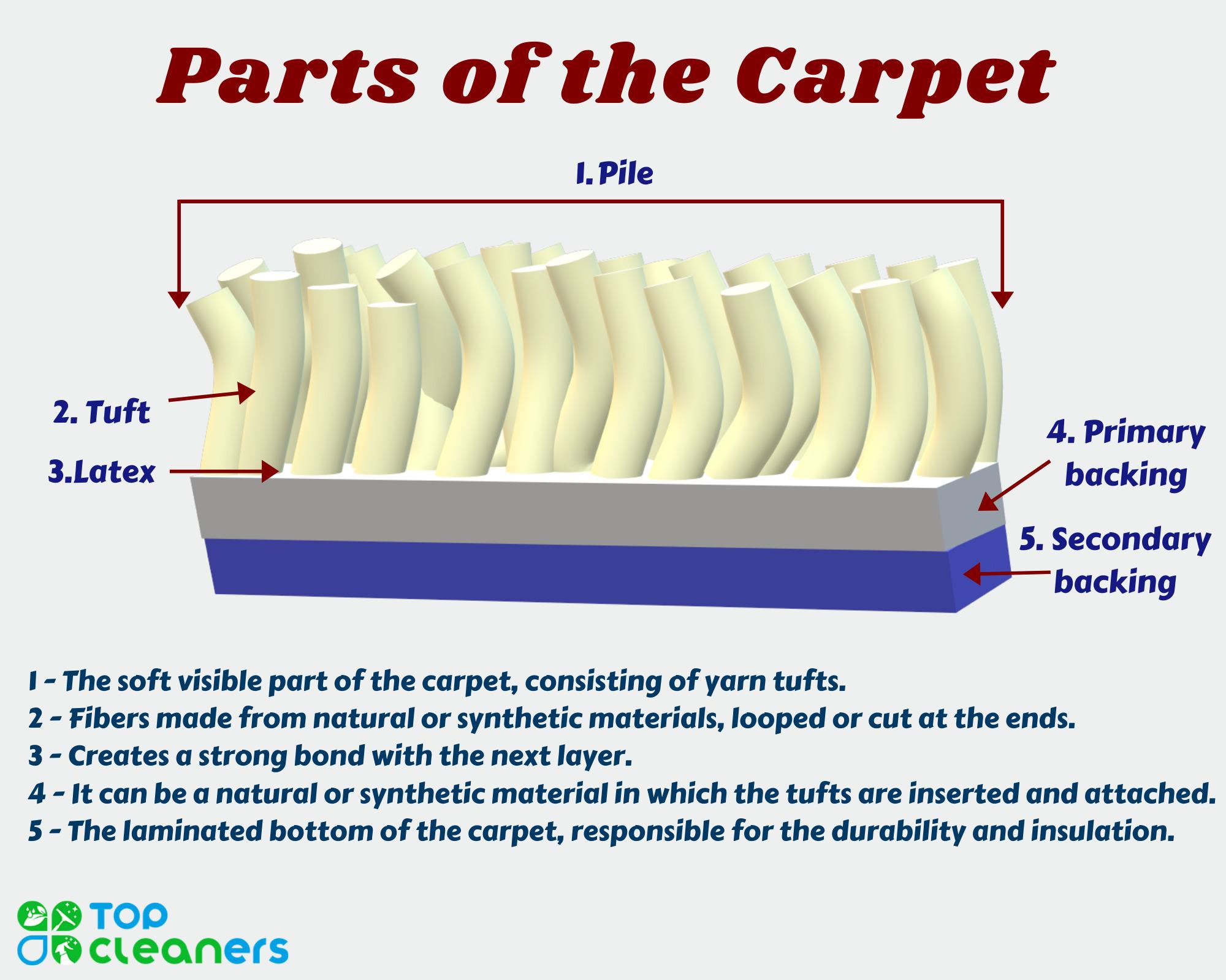 carpet structure