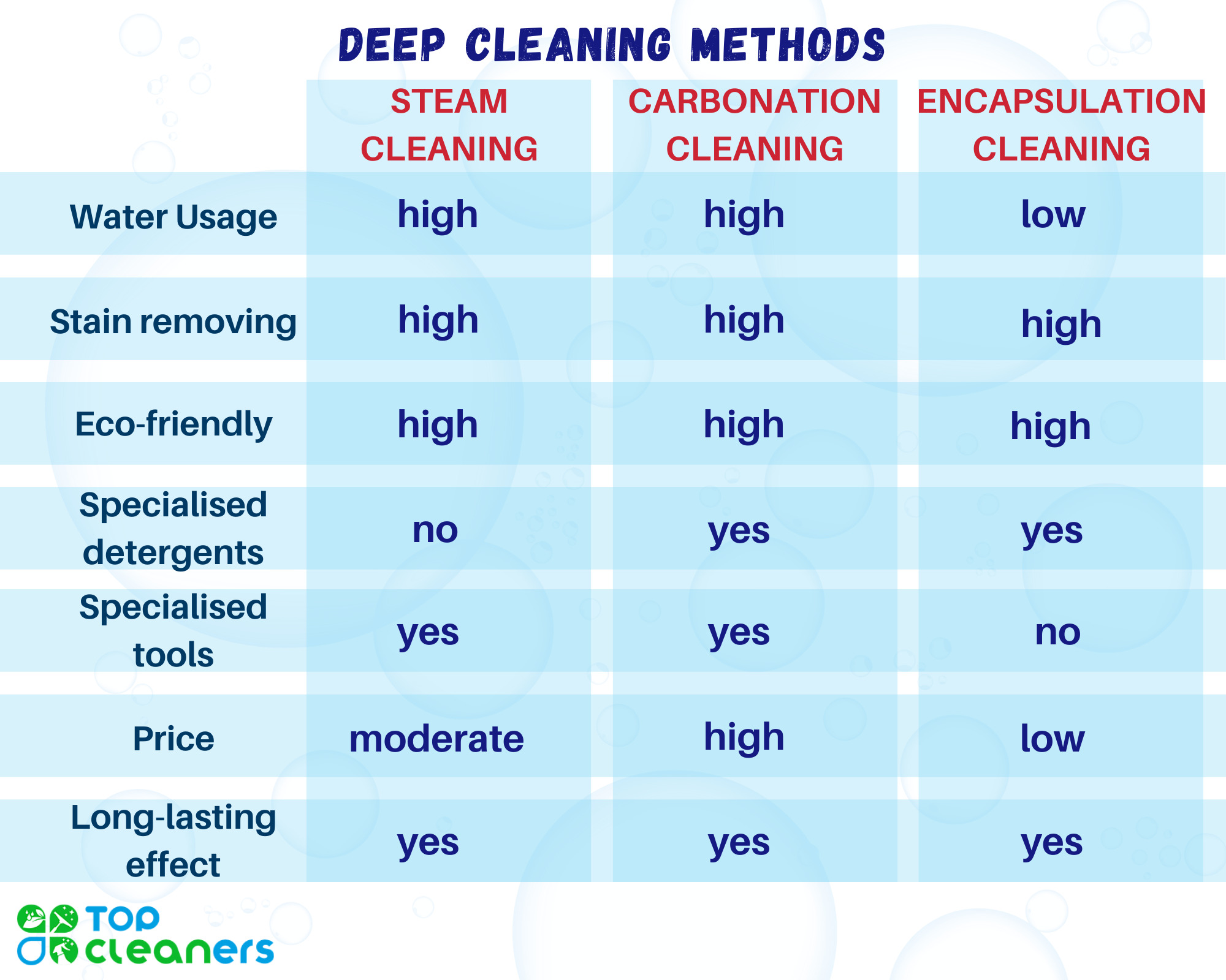 deep cleaning methods chart
